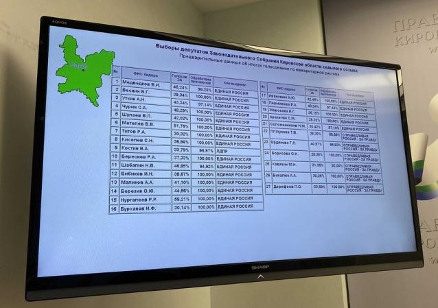 Фото Оппозиция взяла семь одномандатных округов на выборах в ОЗС