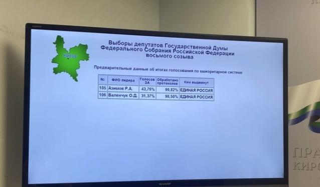 Фото Азимов и Валенчук победили на выборах в Госдуму в Кировской области