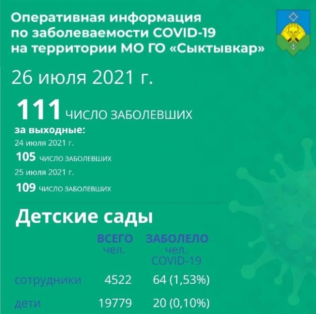 Фото В Сыктывкаре коронавирусом болеют 20 воспитанников и 64 сотрудника детских садов