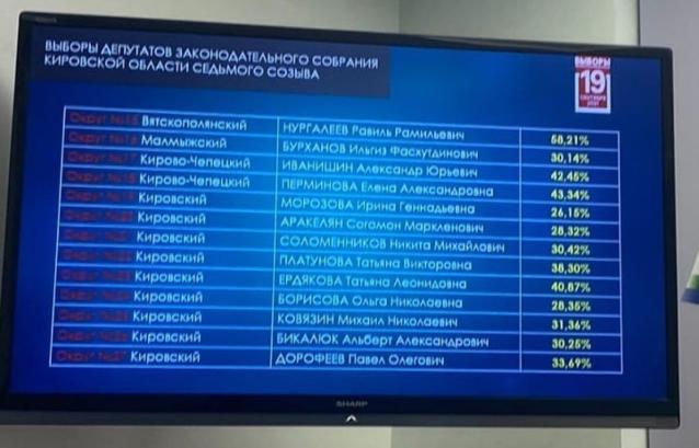 Фото Из «команды врачей» три человека проходят в Заксобрание Кировской области