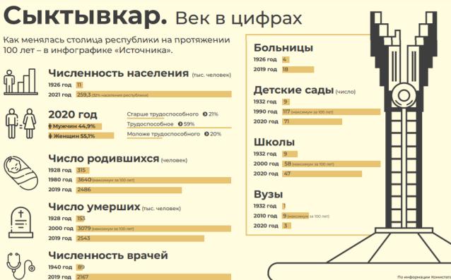 Фото Сыктывкар: как менялась столица республики на протяжении 100 лет